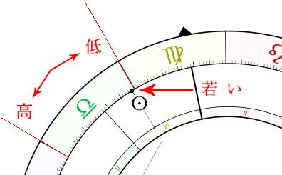 西洋占星術でのライトワーカーの魂年齢